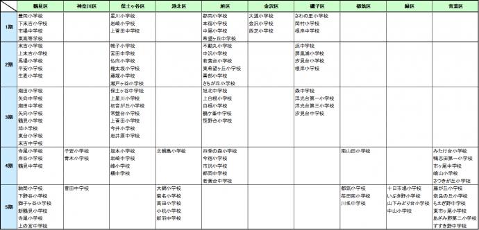 横浜市立学校空調設備設置学校一覧