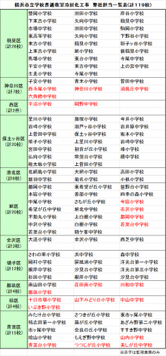 横浜市立学校冷房化担当一覧表