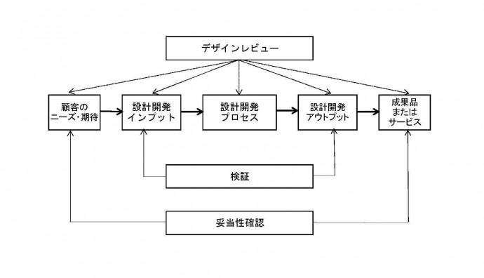 班内業務フロー (2)